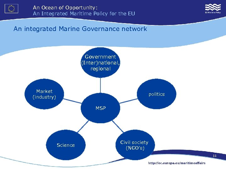 An Ocean of Opportunity: An Integrated Maritime Policy for the EU An integrated Marine