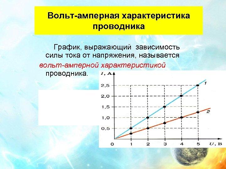 Вольт-амперная характеристика проводника График, выражающий зависимость силы тока от напряжения, называется вольт-амперной характеристикой проводника.
