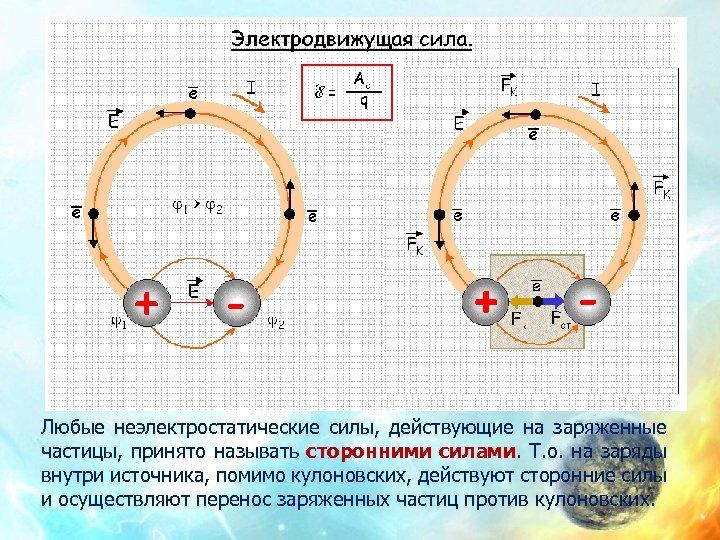 Любые неэлектростатические силы, действующие на заряженные частицы, принято называть сторонними силами. Т. о. на