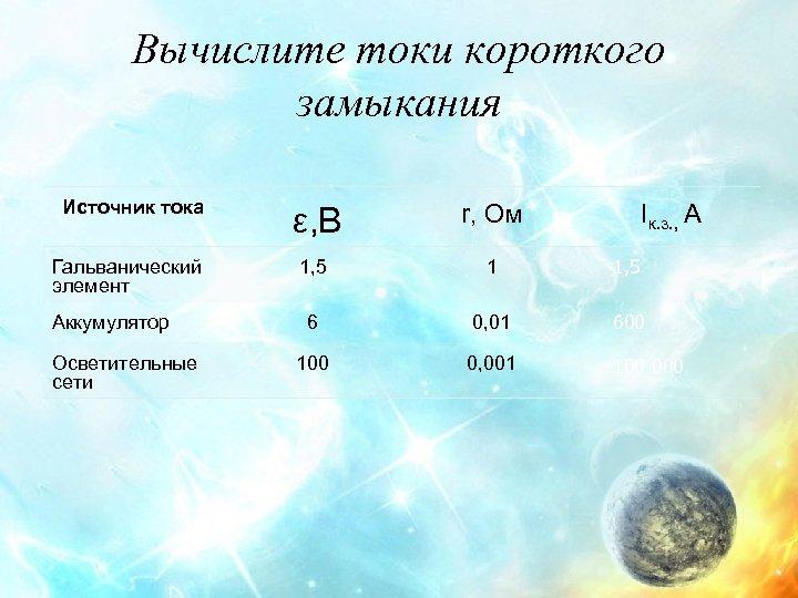 Вычислите токи короткого замыкания Источник тока Гальванический элемент Аккумулятор Осветительные сети ε, В r,