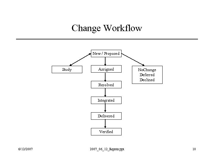 Change Workflow New / Proposed Study Assigned No. Change Deferred Declined Resolved Integrated Delivered