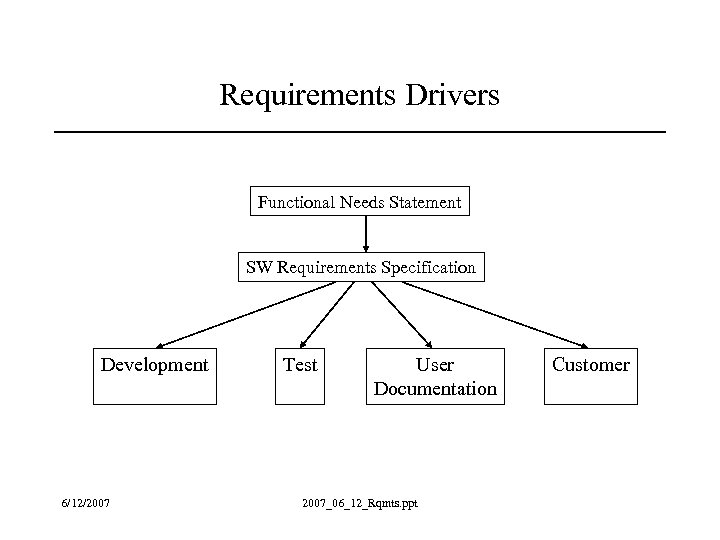 Requirements Drivers Functional Needs Statement SW Requirements Specification Development 6/12/2007 Test User Documentation 2007_06_12_Rqmts.