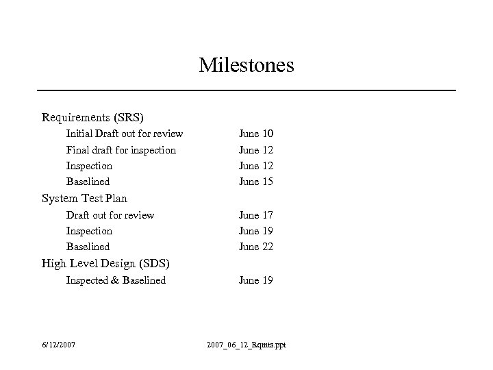Milestones Requirements (SRS) Initial Draft out for review Final draft for inspection Inspection Baselined