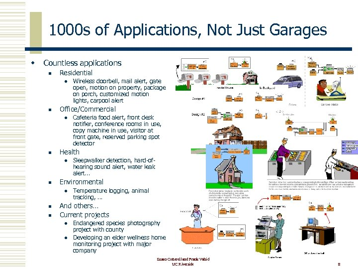 1000 s of Applications, Not Just Garages w Countless applications n Residential l n