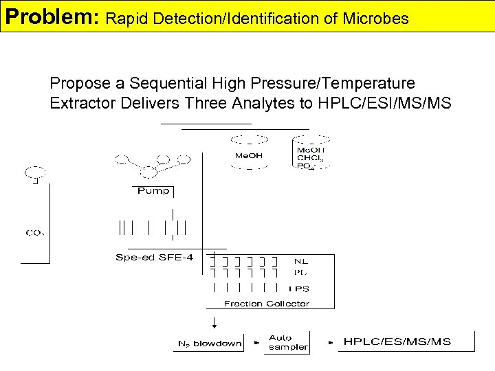 Problem: Rapid Detection/Identification of Microbes Propose a Sequential High Pressure/Temperature Extractor Delivers Three Analytes