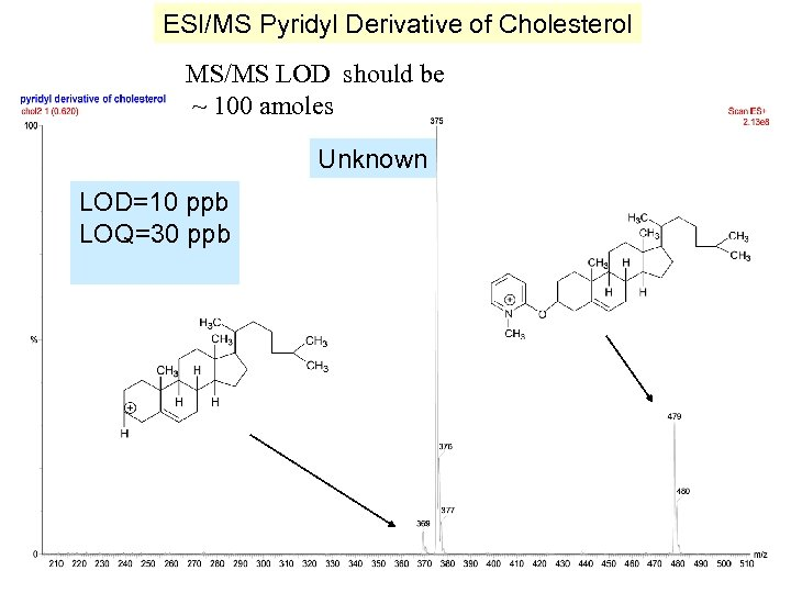 ESI/MS Pyridyl Derivative of Cholesterol MS/MS LOD should be ~ 100 amoles Unknown LOD=10