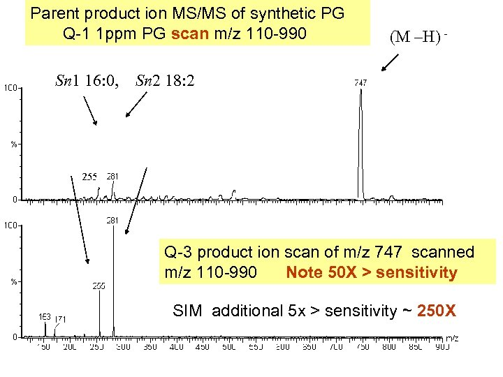 Parent product ion MS/MS of synthetic PG Q-1 1 ppm PG scan m/z 110