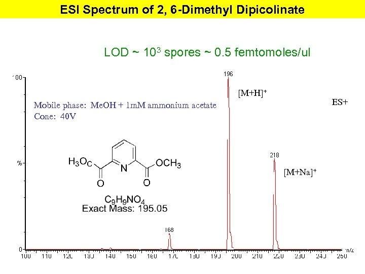 ESI Spectrum of 2, 6 -Dimethyl Dipicolinate LOD ~ 103 spores ~ 0. 5
