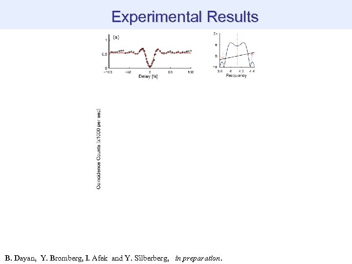 Experimental Results B. Dayan, Y. Bromberg, I. Afek and Y. Silberberg, in preparation.