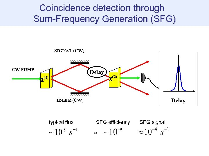 Coincidence detection through Sum-Frequency Generation (SFG) SIGNAL (CW) CW PUMP Delay (2) Delay IDLER