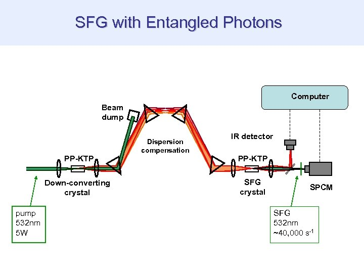 SFG with Entangled Photons Computer Beam dump PP-KTP Down-converting crystal pump 532 nm 5