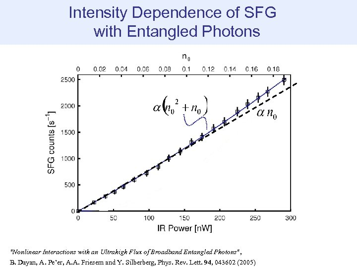 Intensity Dependence of SFG with Entangled Photons 0