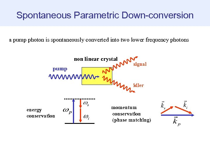 Spontaneous Parametric Down-conversion a pump photon is spontaneously converted into two lower frequency photons