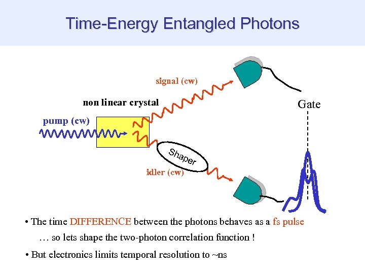Time-Energy Entangled Photons signal (cw) non linear crystal Gate pump (cw) Sha per idler