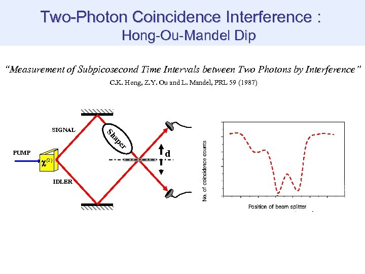 "Two-Photon Coincidence Interference : Hong-Ou-Mandel Dip ""Measurement of Subpicosecond Time Intervals between Two Photons"