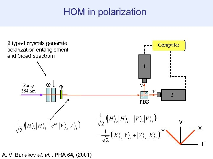 HOM in polarization 2 type-I crystals generate polarization entanglement and broad spectrum Fourier Plane