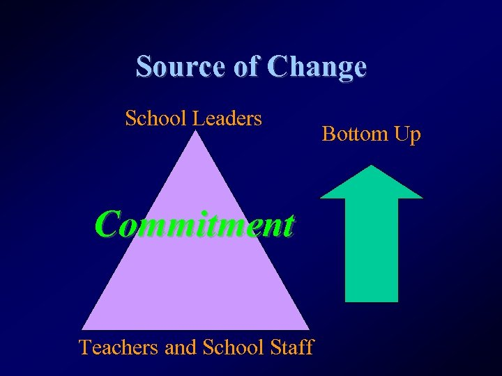 Source of Change School Leaders Commitment Teachers and School Staff Bottom Up