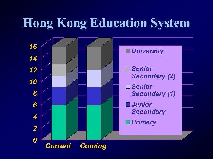 Hong Kong Education System