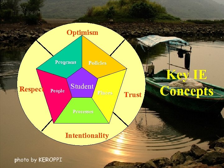 Optimism Programs Respect People Policies Student Places Processes Intentionality Trust Key IE Concepts