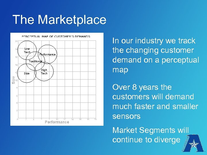 The Marketplace Low Tech Performance Traditional Size High Tech In our industry we track