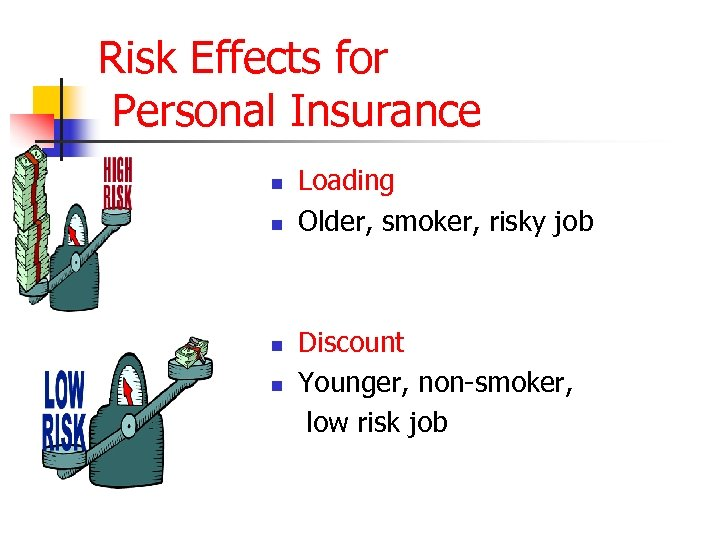 Risk Effects for Personal Insurance n n Loading Older, smoker, risky job Discount Younger,