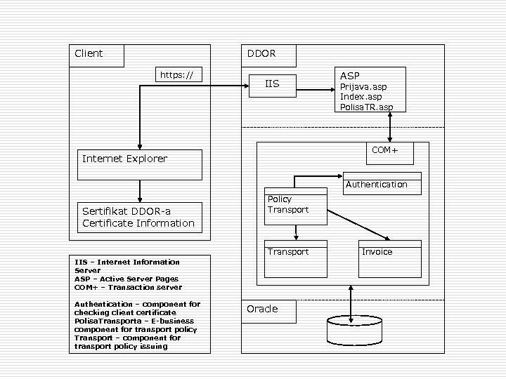 Client DDOR https: // IIS ASP Prijava. asp Index. asp Polisa. TR. asp COM+