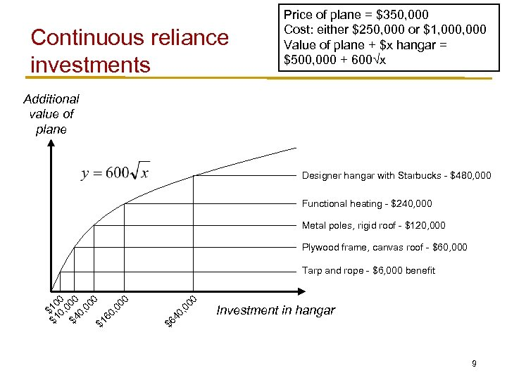 Continuous reliance investments Price of plane = $350, 000 Cost: either $250, 000 or