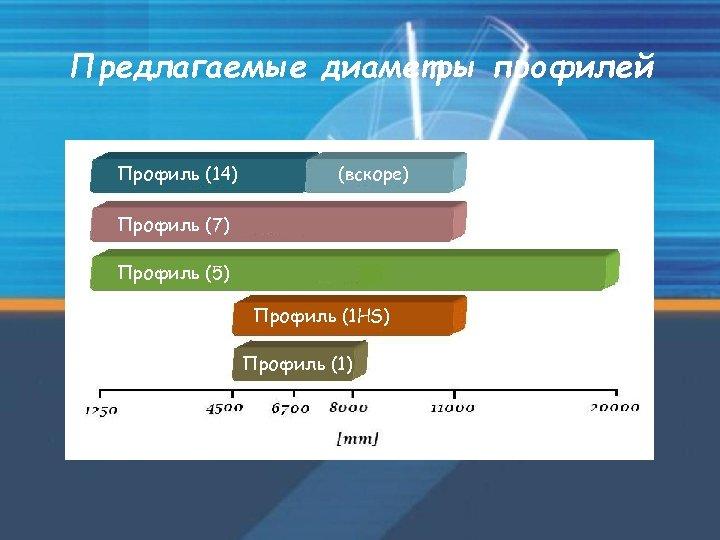 Предлагаемые диаметры профилей Профиль (14) (вскоре) Профиль (7) Профиль (5) Профиль (1 HS) Профиль