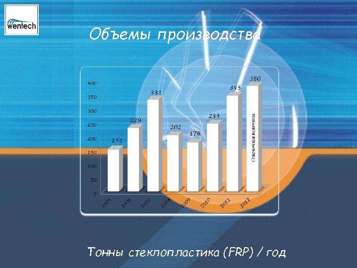 Объемы производства Тонны стеклопластика (FRP) / год