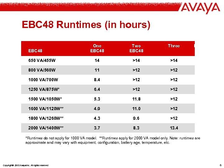 EBC 48 Runtimes (in hours) One EBC 48 Two EBC 48 Three 650 VA/455