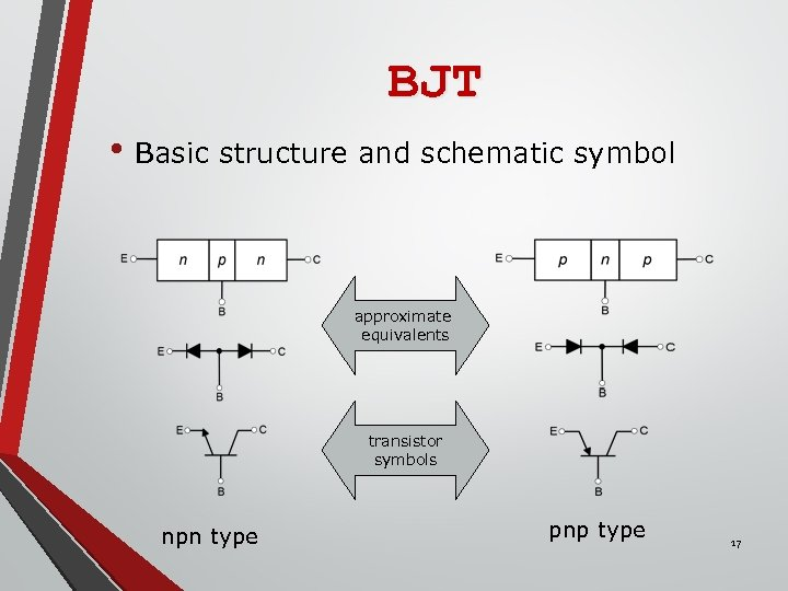 BJT • Basic structure and schematic symbol approximate equivalents transistor symbols npn type pnp
