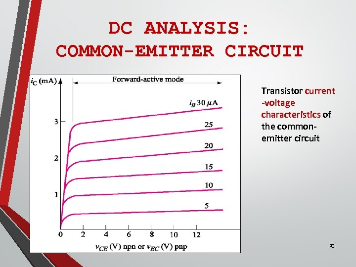 DC ANALYSIS: COMMON-EMITTER CIRCUIT Transistor current -voltage characteristics of the commonemitter circuit 23