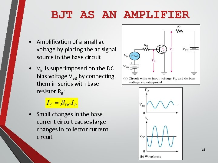 BJT AS AN AMPLIFIER • Amplification of a small ac voltage by placing the