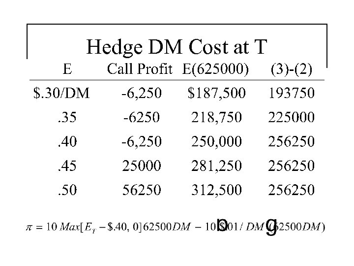 Hedge DM Cost at T