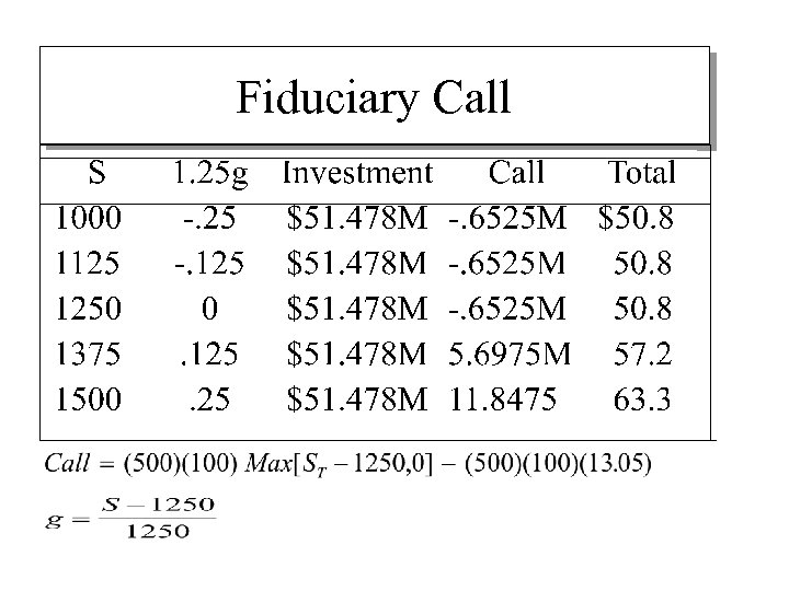 Fiduciary Call