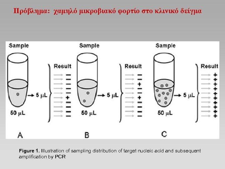 Πρόβλημα: χαμηλό μικροβιακό φορτίο στο κλινικό δείγμα Figure 1. Illustration of sampling distribution of