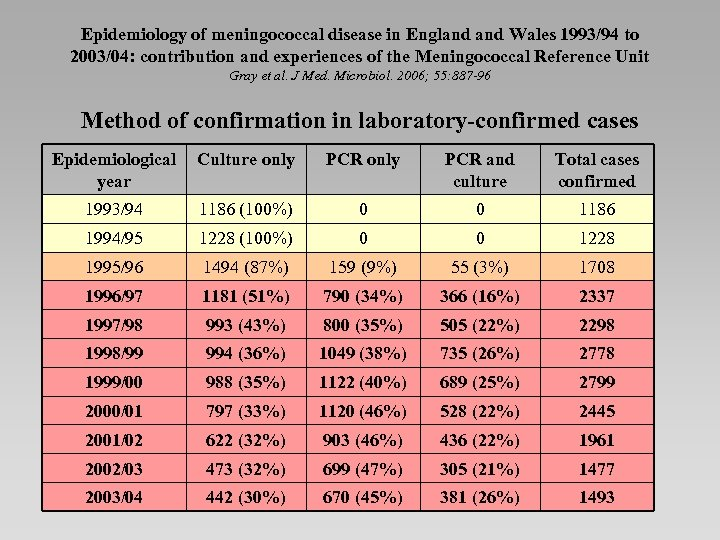 Epidemiology of meningococcal disease in England Wales 1993/94 to 2003/04: contribution and experiences of