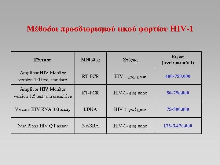 Μέθοδοι προσδιορισμού ιικού φορτίου HIV-1 Εξέταση Μέθοδος Στόχος Εύρος (αντίγραφα/ml) Amplicor HIV Monitor version
