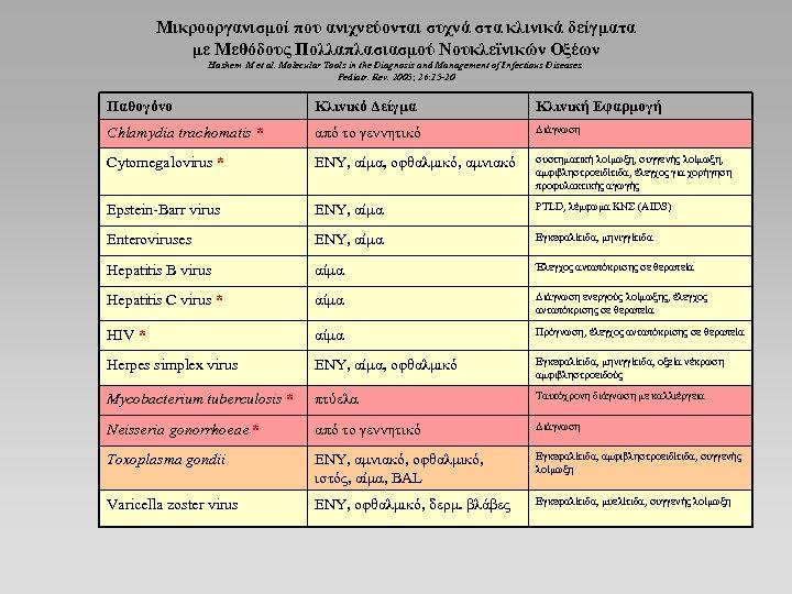 Μικροοργανισμοί που ανιχνεύονται συχνά στα κλινικά δείγματα με Μεθόδους Πολλαπλασιασμού Νουκλεϊνικών Οξέων Hashem M