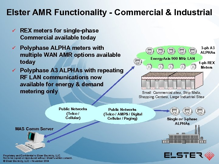 Elster AMR Functionality - Commercial & Industrial ü REX meters for single-phase Commercial available