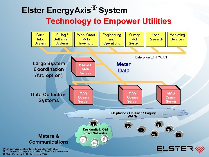 Elster Energy. Axis® System Technology to Empower Utilities Cust. Info. System Billing / Settlement