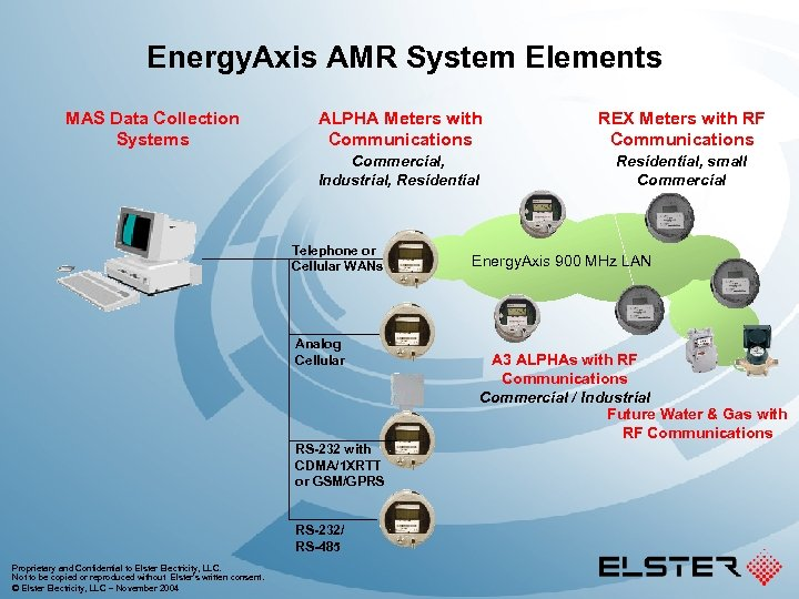Energy. Axis AMR System Elements ALPHA Meters with Communications REX Meters with RF Communications