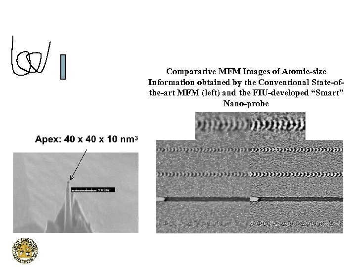Comparative MFM Images of Atomic-size Information obtained by the Conventional State-ofthe-art MFM (left) and