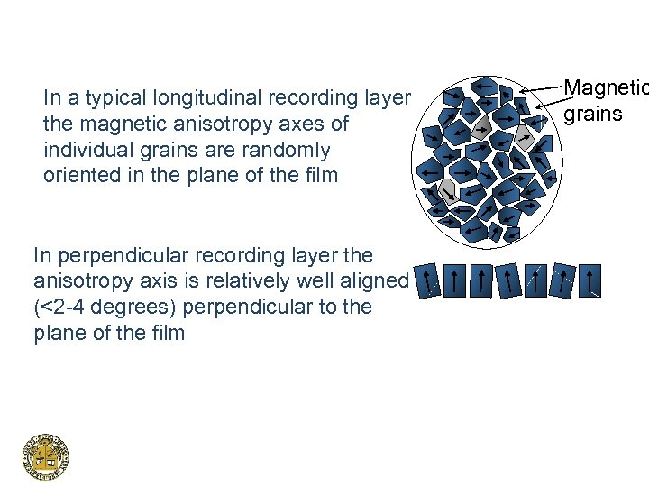 In a typical longitudinal recording layer the magnetic anisotropy axes of individual grains are