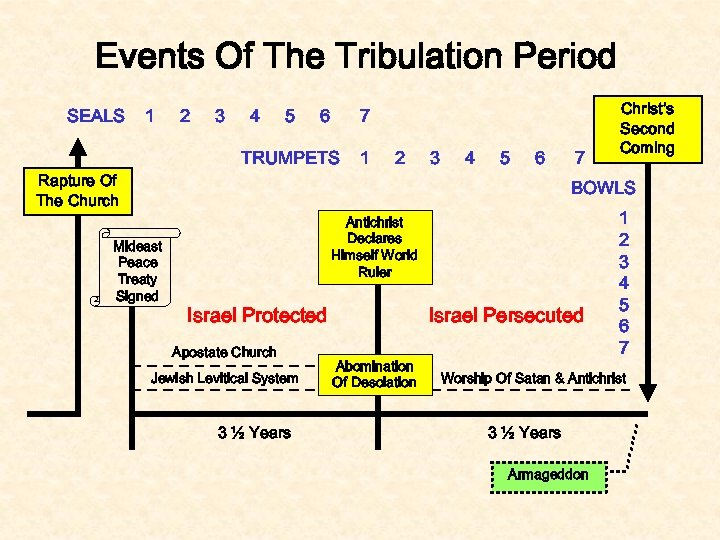 Events Of The Tribulation Period SEALS 1 2 3 4 5 6 7 TRUMPETS