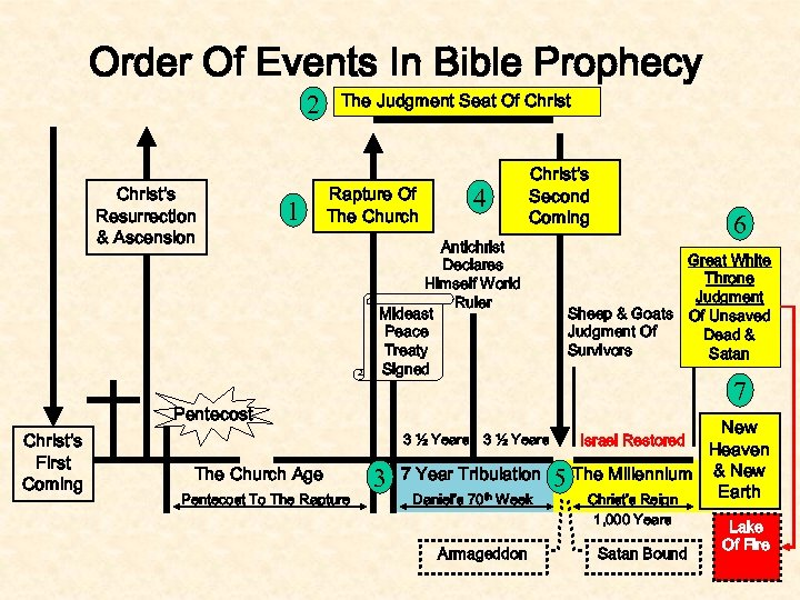 Order Of Events In Bible Prophecy 2 Christ's Resurrection & Ascension 1 The Judgment