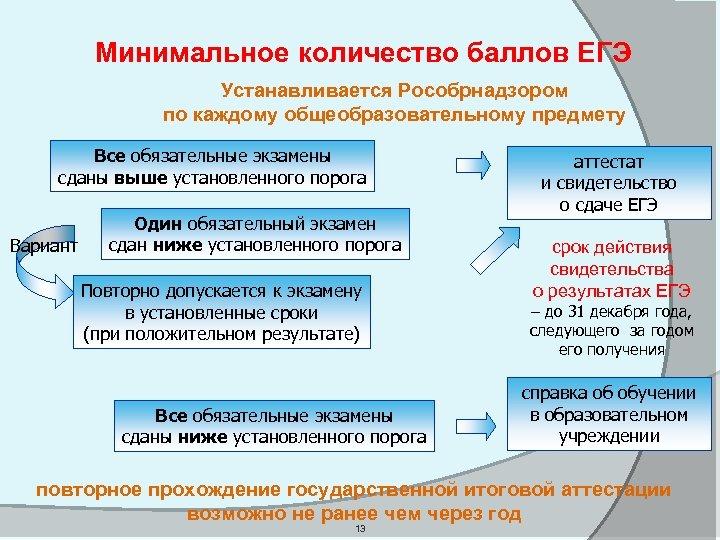 Минимальное количество баллов ЕГЭ Устанавливается Рособрнадзором по каждому общеобразовательному предмету Все обязательные экзамены Вариант