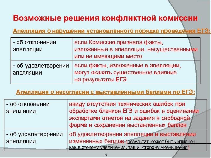 Возможные решения конфликтной комиссии Апелляция о нарушении установленного порядка проведения ЕГЭ: - об отклонении