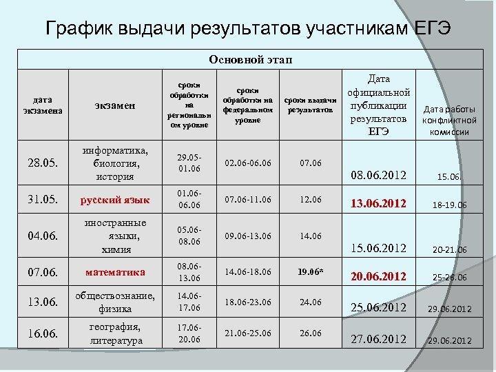 График выдачи результатов участникам ЕГЭ Основной этап Дата официальной публикации результатов ЕГЭ Дата работы