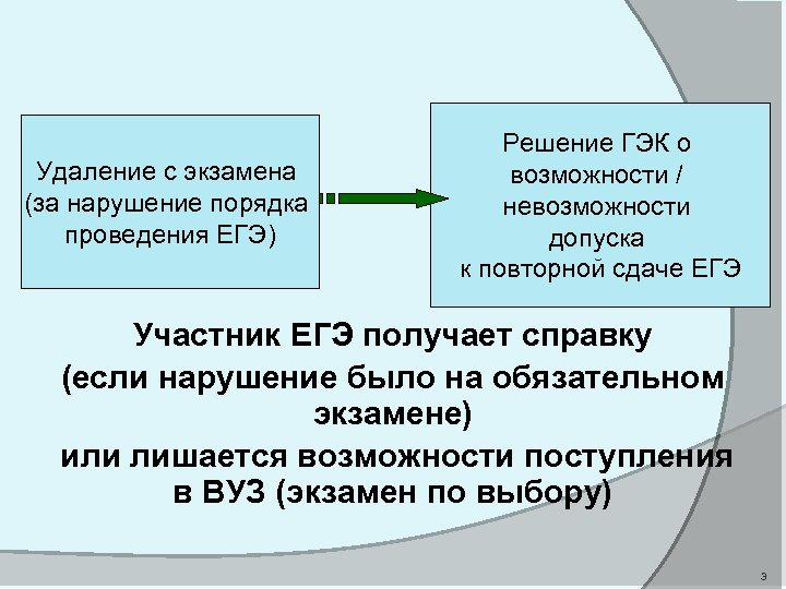 Удаление с экзамена (за нарушение порядка проведения ЕГЭ) Решение ГЭК о возможности / невозможности